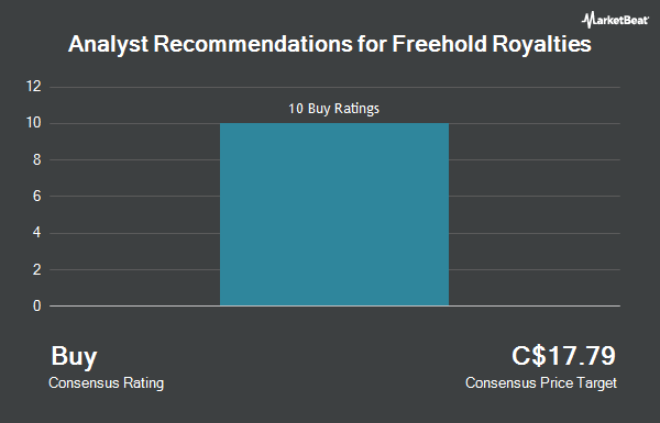 Analyst Recommendations for Freehold Royalties (TSE:FRU)