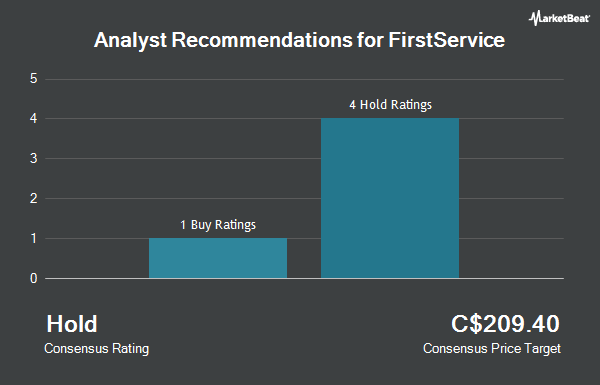 Analyst Recommendations for FirstService (TSE:FSV)