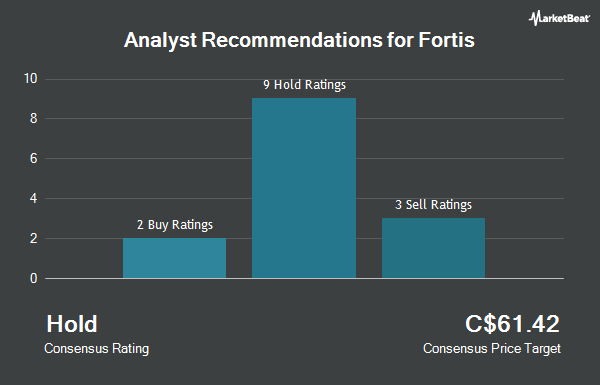 Analyst Recommendations for Fortis (TSE:FTS)
