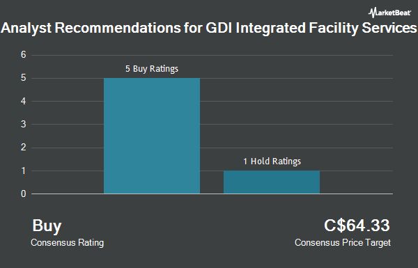 Analyst Recommendations for GDI Integrated Facility Services (TSE:GDI)