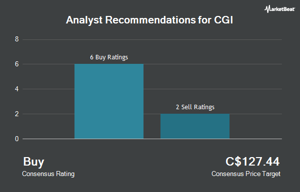 Analyst Recommendations for CGI (TSE:GIB.A)
