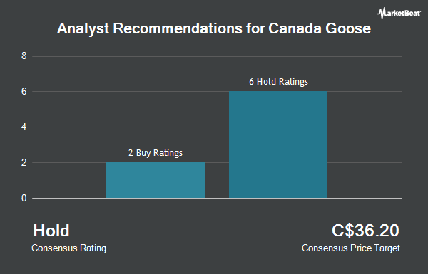 Analyst Recommendations for Canada Goose (TSE:GOOS)