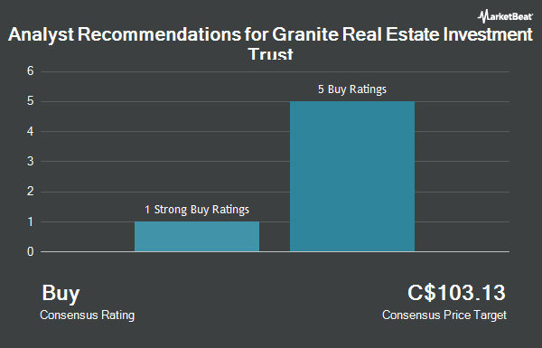 Analyst Recommendations for Granite Real Estate Investment Trust (TSE:GRT.UN)