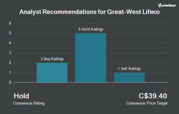 Analyst Recommendations for Great-West Lifeco (TSE:GWO)