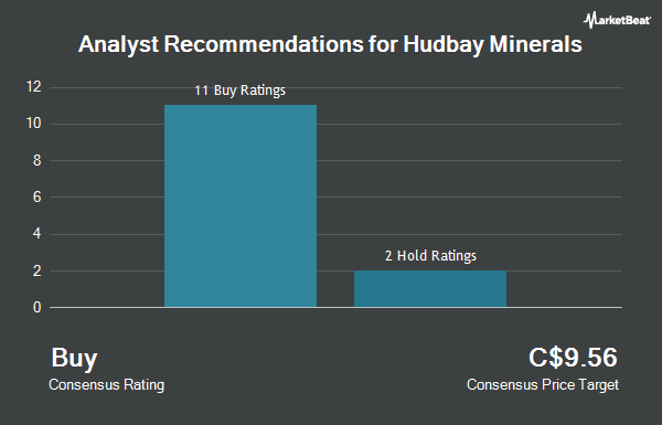 Analyst Recommendations for Hudbay Minerals (TSE:HBM)