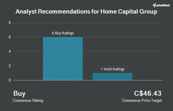 Analyst Recommendations for Home Capital Group (TSE:HCG)