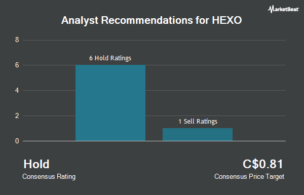 Analyst Recommendations for Hexo (TSE:HEXO)