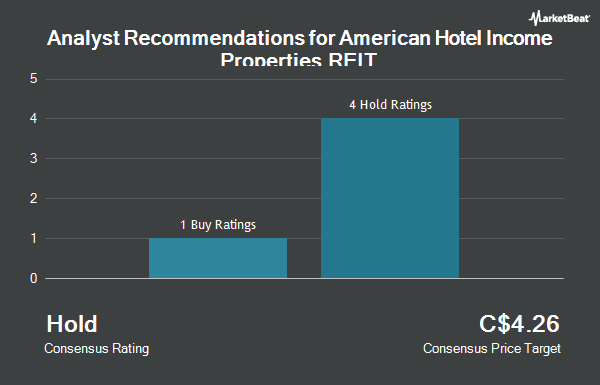 Analyst Recommendations for American Hotel Income Properties REIT (TSE:HOT.UN)