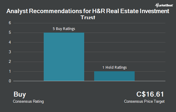 Analyst Recommendations for H&R Real Estate Investment Trust (TSE:HR.UN)