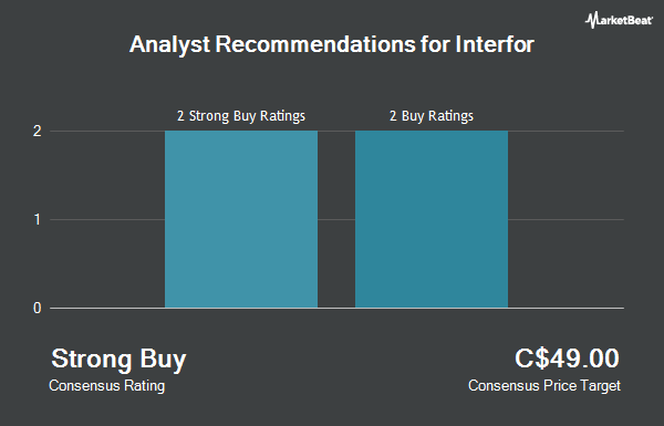 Analyst Recommendations for Interfor (TSE:IFP)