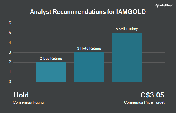 Analyst Recommendations for Iamgold (TSE:IMG)