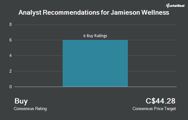 Analyst Recommendations for Jamieson Wellness (TSE:JWEL)