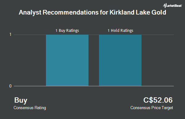 Analyst Recommendations for Kirkland Lake Gold (TSE:KL)