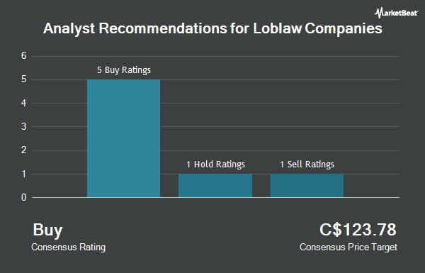 Analyst Recommendations for Loblaw Companies (TSE:L)