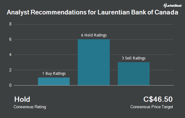Analyst Recommendations for Laurentian Bank of Canada (TSE:LB)