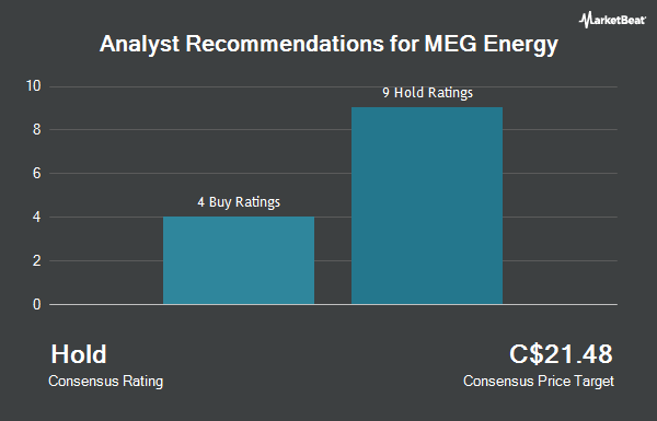 Analyst Recommendations for MEG Energy (TSE:MEG)