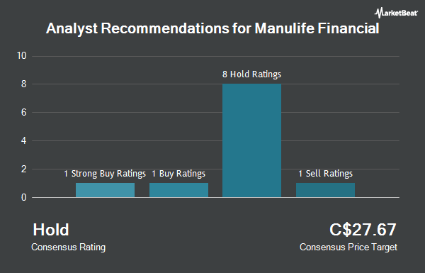Analyst Recommendations for Manulife Financial (TSE:MFC)