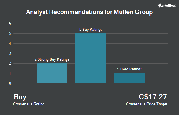 Analyst Recommendations for Mullen Group (TSE:MTL)