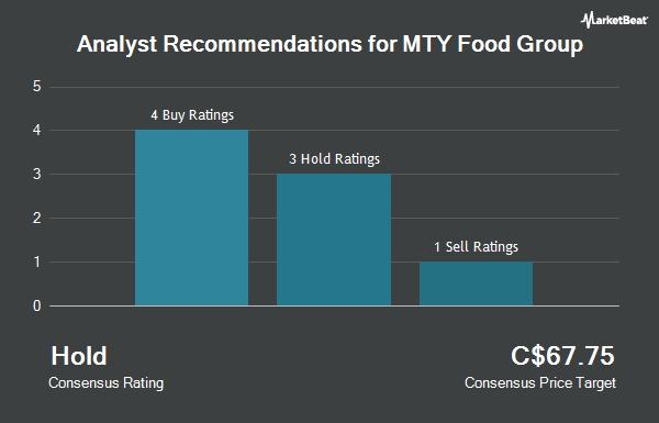 Analyst Recommendations for MTY Food Group (TSE:MTY)