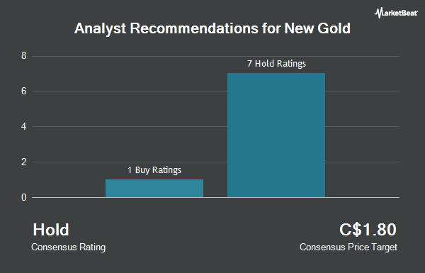 Analyst Recommendations for New Gold (TSE:NGD)