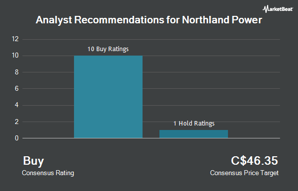 Analyst Recommendations for Northland Power (TSE:NPI)