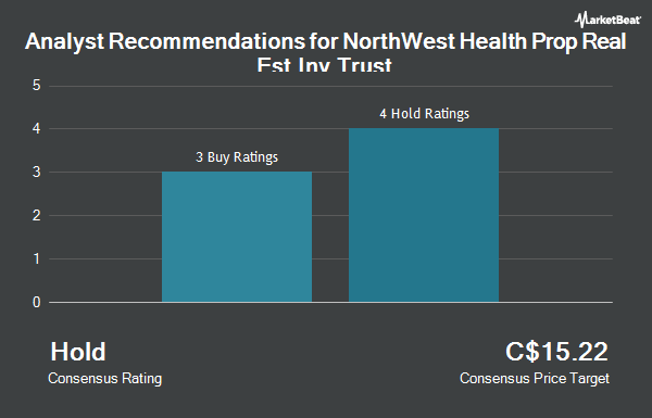Analyst Recommendations for NorthWest Health Prop Real Est Inv Trust (TSE:NWH.UN)