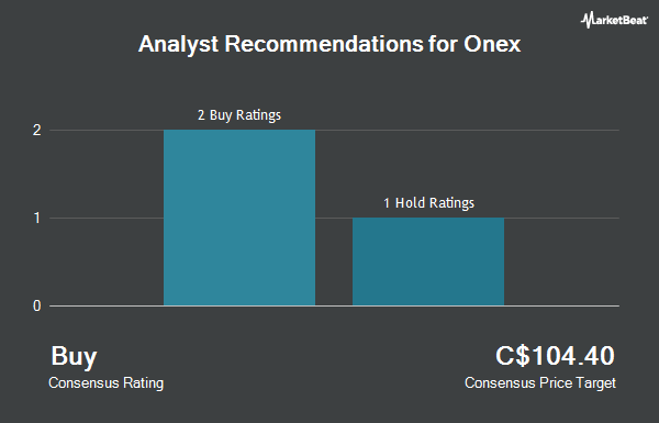 Analyst Recommendations for Onex (TSE:ONEX)