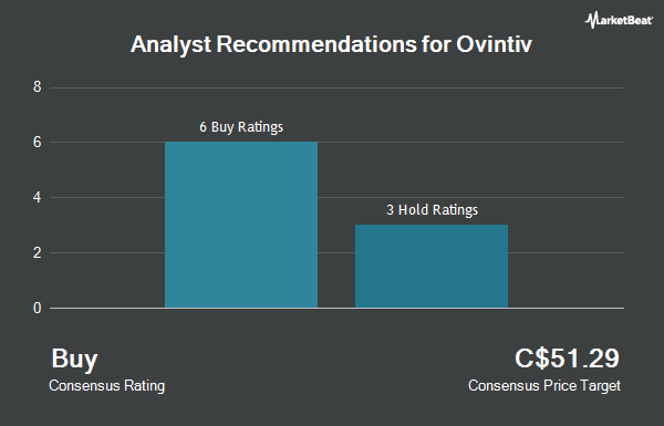 Analyst Recommendations for Encana (TSE:OVV)