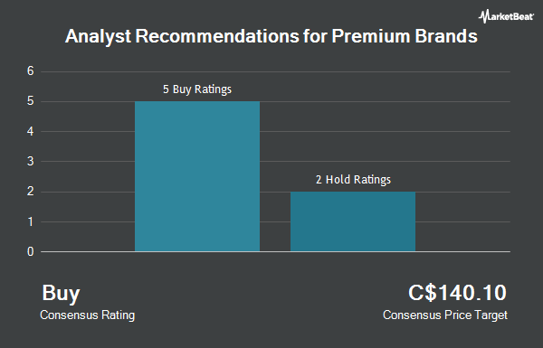 Analyst Recommendations for Premium Brands (TSE:PBH)