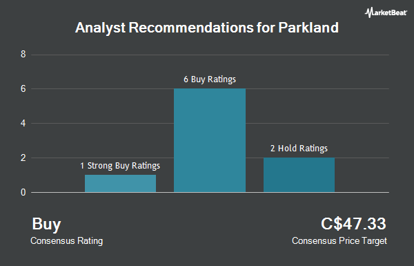 Analyst Recommendations for Parkland Fuel (TSE:PKI)