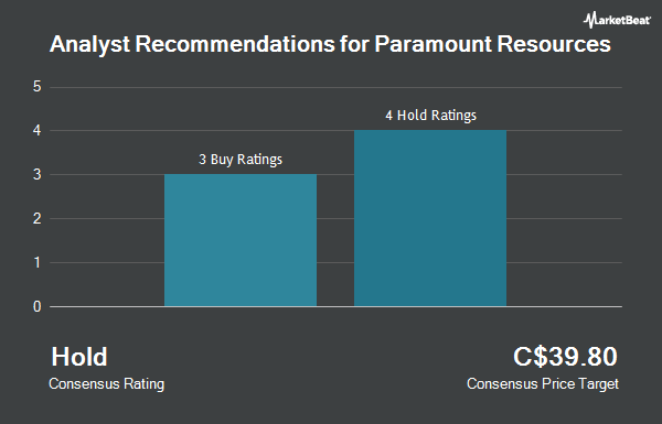 Analyst Recommendations for Paramount Resources (TSE:POU)