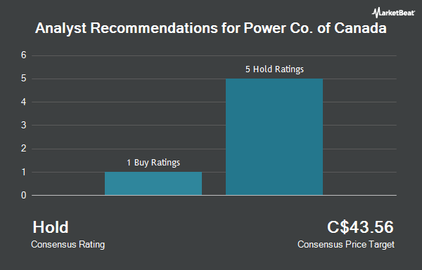 Analyst Recommendations for Power Co. of Canada (TSE:POW)