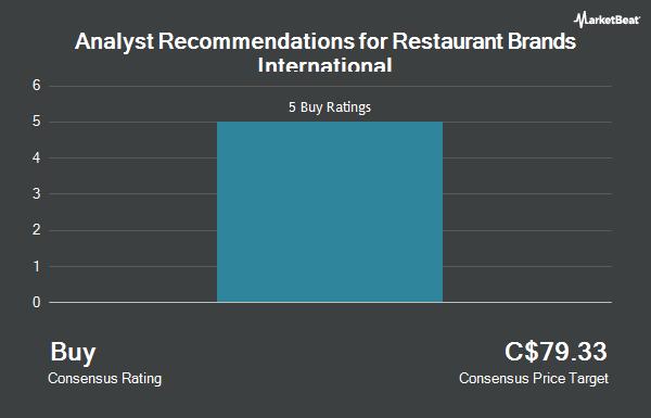 Analyst Recommendations for Restaurant Brands International (TSE:QSR)