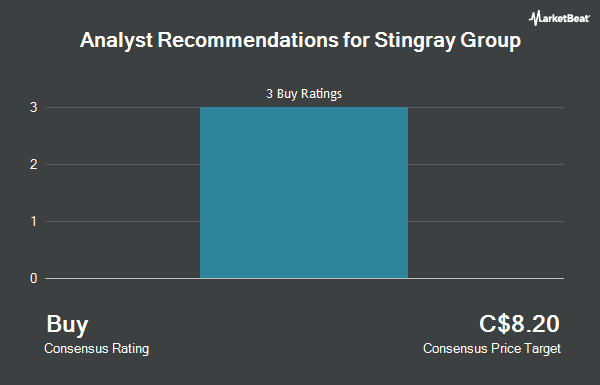 Analyst Recommendations for Stingray Group (TSE:RAY.A)