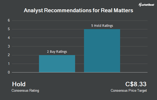 Analyst Recommendations for Real Matters (TSE:REAL)