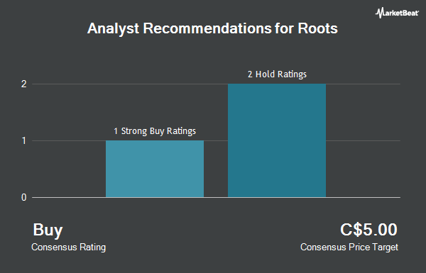 Analyst Recommendations for Roots (TSE:ROOT)