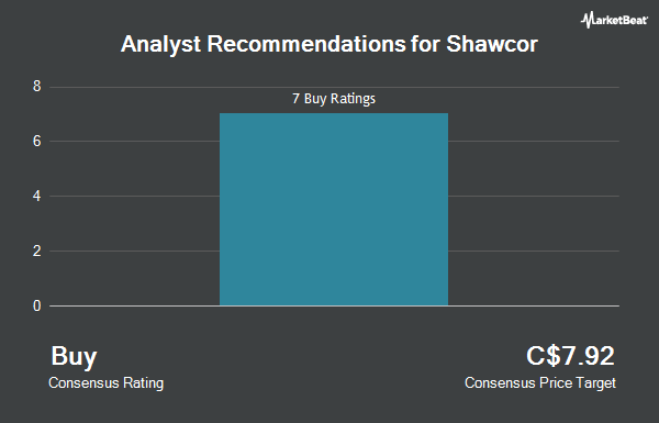 Analyst Recommendations for Shawcor (TSE:SCL)