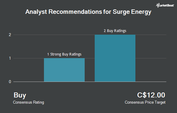 Analyst Recommendations for Surge Energy (TSE:SGY)
