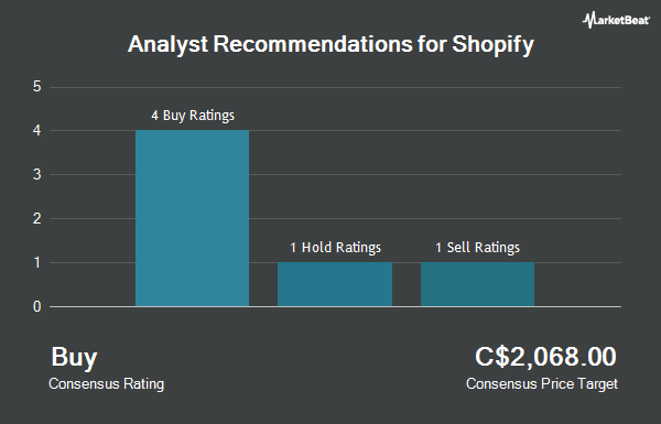Analyst Recommendations for Shopify (TSE:SHOP)