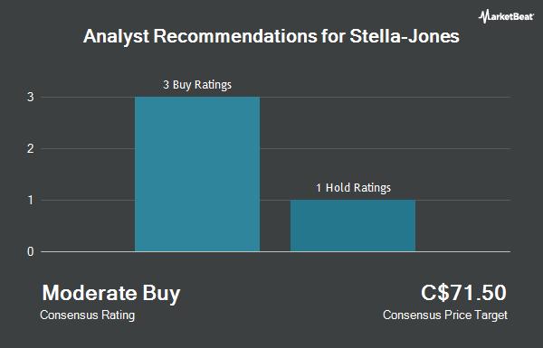 Analyst Recommendations for Stella-Jones (TSE:SJ)