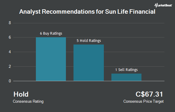 Analyst Recommendations for Sun Life Financial (TSE:SLF)