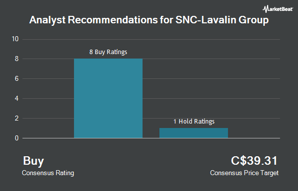 Analyst Recommendations for Snc-Lavalin Group (TSE:SNC)