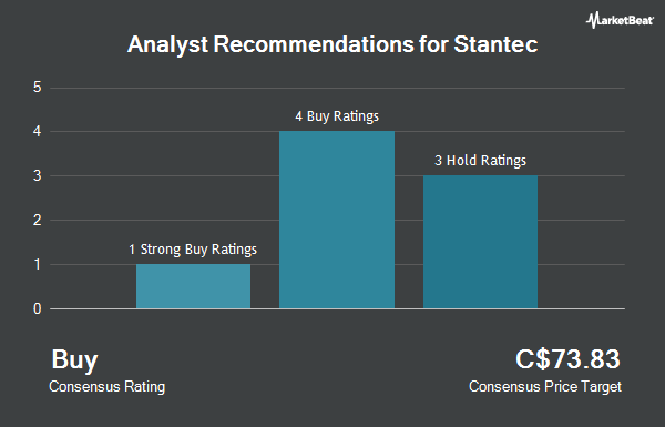Analyst Recommendations for Stantec (TSE:STN)