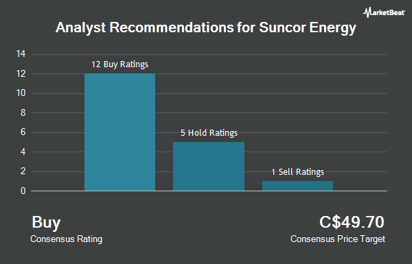 Analyst Recommendations for Suncor Energy (TSE:SU)