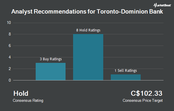 Analyst Recommendations for The Toronto-Dominion Bank (TSE:TD)
