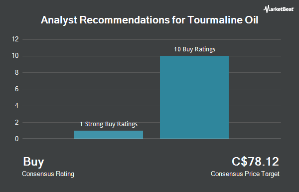 Analyst Recommendations for Tourmaline Oil (TSE:TOU)
