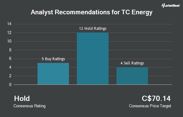 Analyst Recommendations for Tc Pipelines (TSE:TRP)