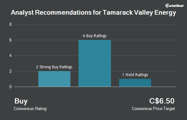 Analyst Recommendations for Tamarack Valley Energy (TSE:TVE)