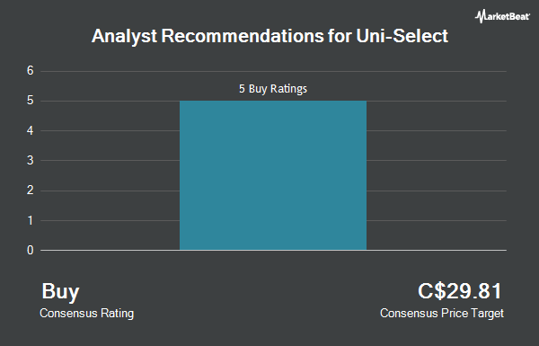 Analyst Recommendations for Uni Select (TSE:UNS)