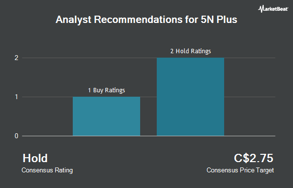 Analyst Recommendations for 5N Plus (TSE:VNP)